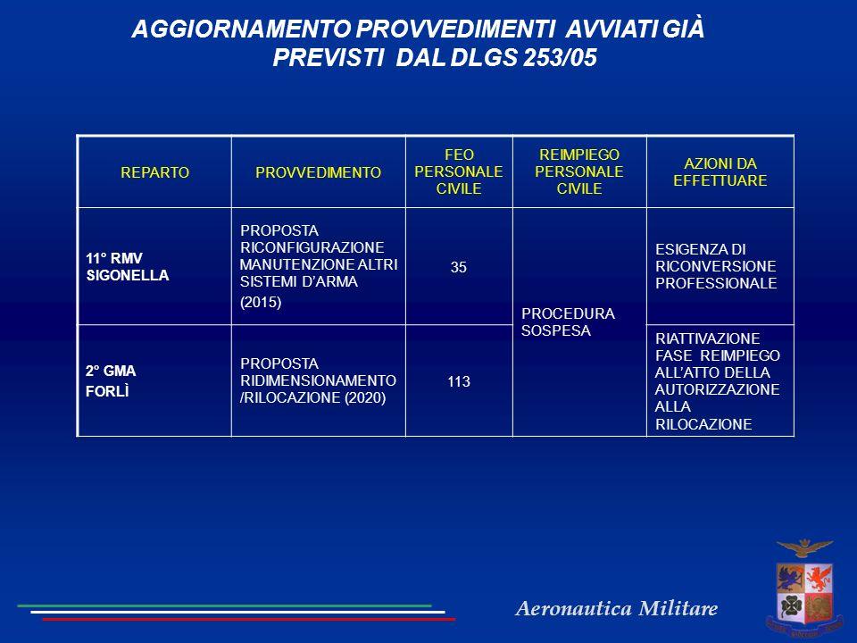 AGGIORNAMENTO PROVVEDIMENTI AVVIATI GIÀ PREVISTI DAL DLGS 253/05