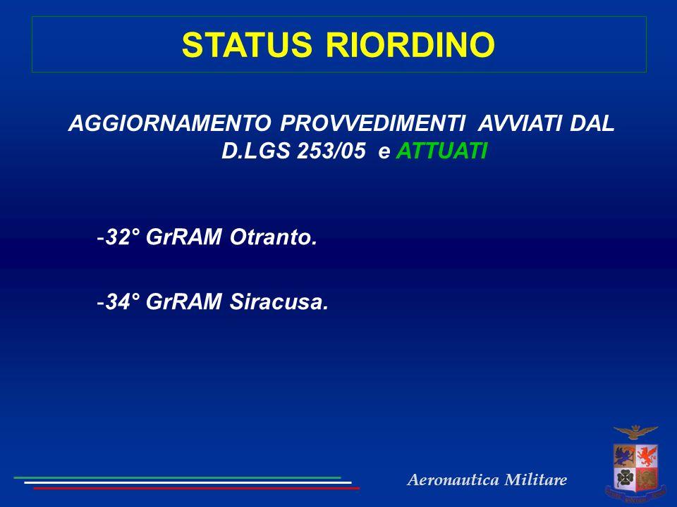 AGGIORNAMENTO PROVVEDIMENTI AVVIATI DAL D.LGS 253/05 e ATTUATI