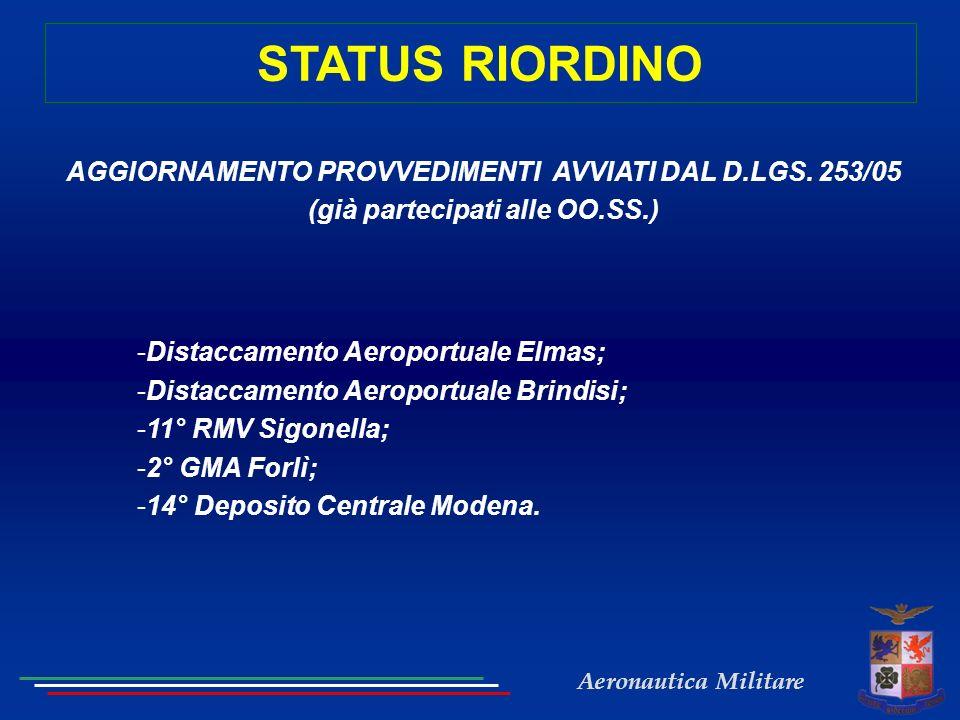 STATUS RIORDINO AGGIORNAMENTO PROVVEDIMENTI AVVIATI DAL D.LGS. 253/05