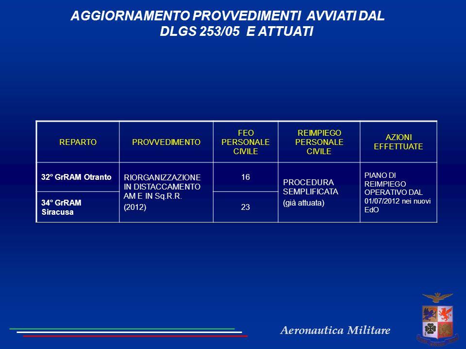 AGGIORNAMENTO PROVVEDIMENTI AVVIATI DAL DLGS 253/05 E ATTUATI