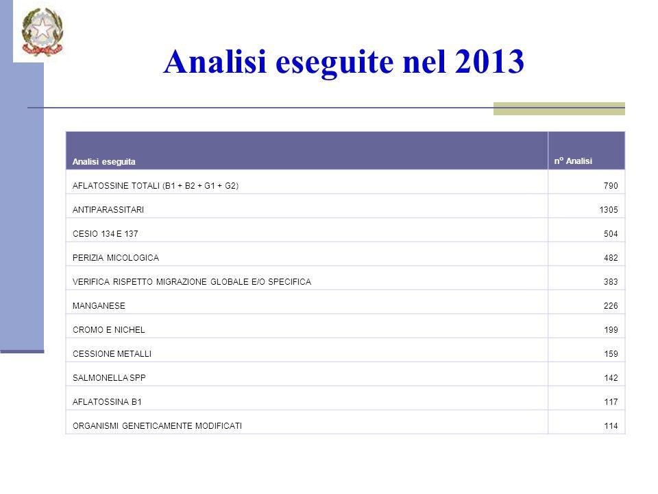 Analisi eseguite nel 2013 Analisi eseguita n° Analisi