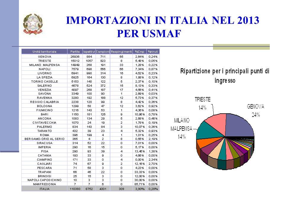 IMPORTAZIONI IN ITALIA NEL 2013 PER USMAF