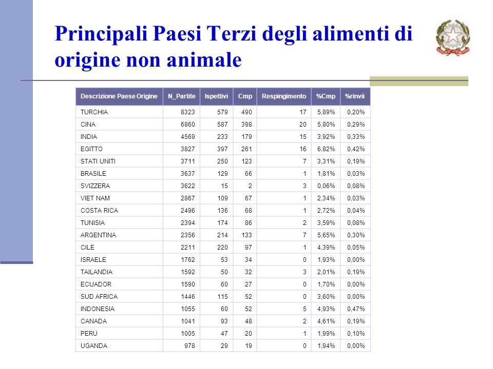Principali Paesi Terzi degli alimenti di origine non animale