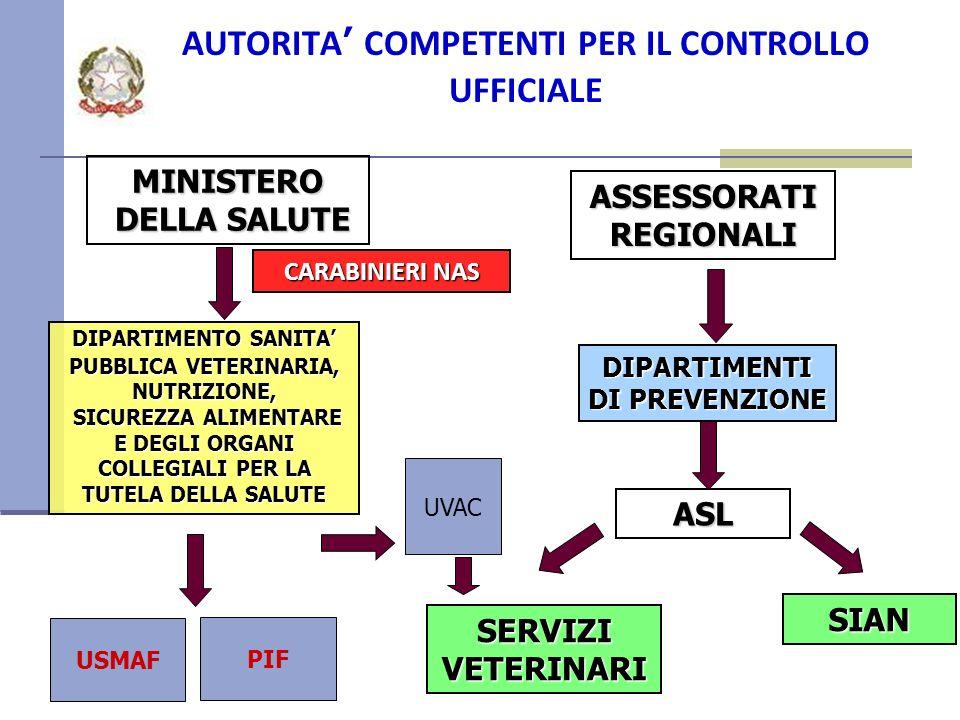 AUTORITA' COMPETENTI PER IL CONTROLLO UFFICIALE