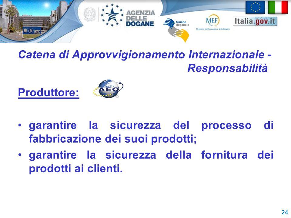 Catena di Approvvigionamento Internazionale - Responsabilità