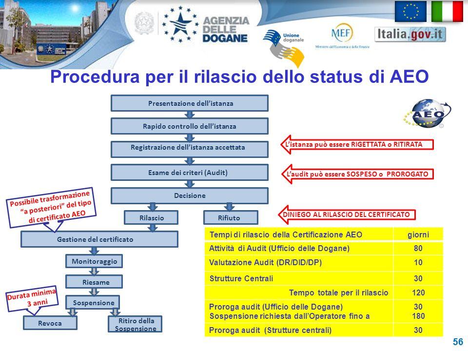 Procedura per il rilascio dello status di AEO