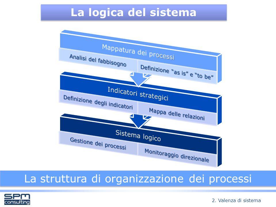 La struttura di organizzazione dei processi