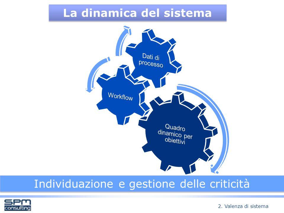 La dinamica del sistema