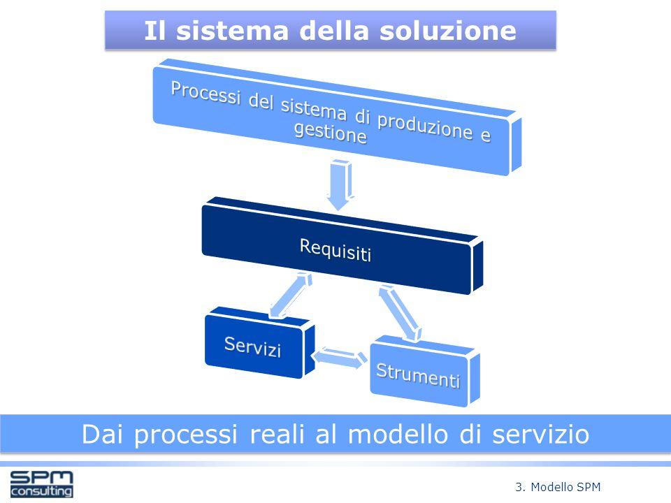 Il sistema della soluzione