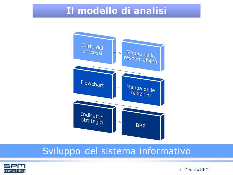 Sviluppo del sistema informativo