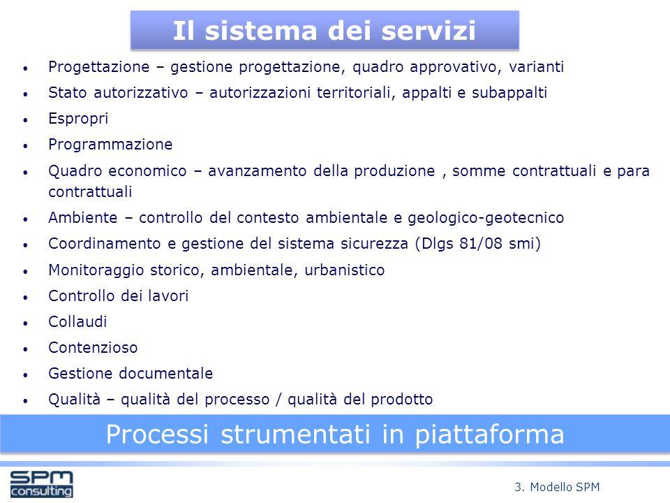 Processi strumentati in piattaforma