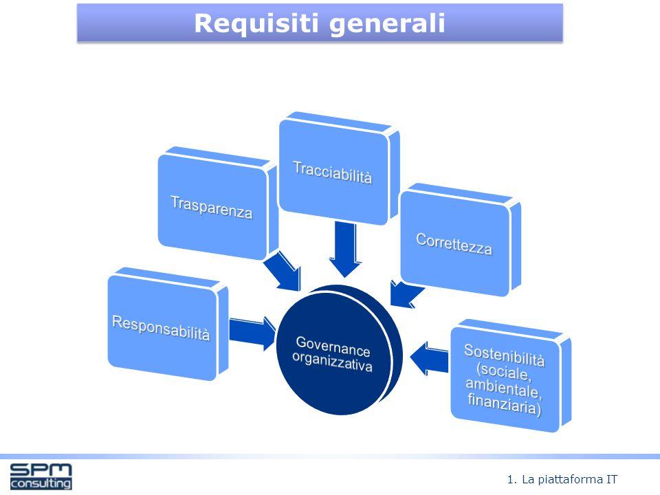 Requisiti generali 1. La piattaforma IT Governance organizzativa