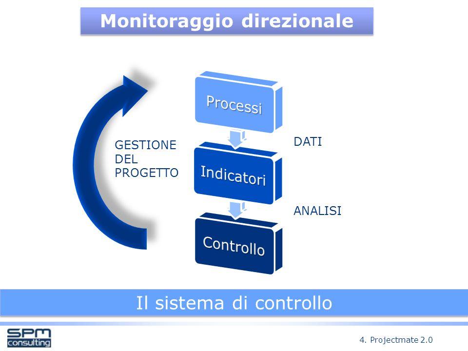 Monitoraggio direzionale