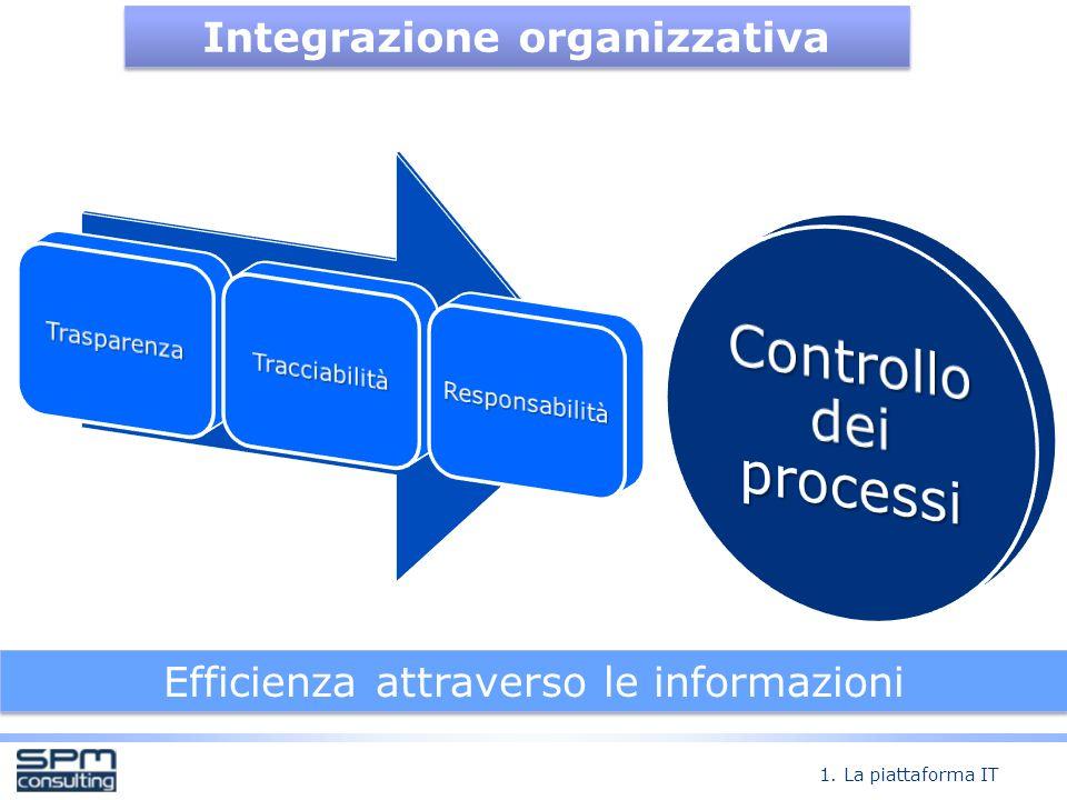 Integrazione organizzativa