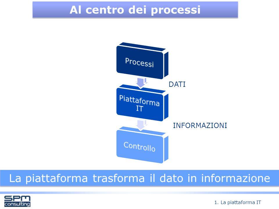 La piattaforma trasforma il dato in informazione
