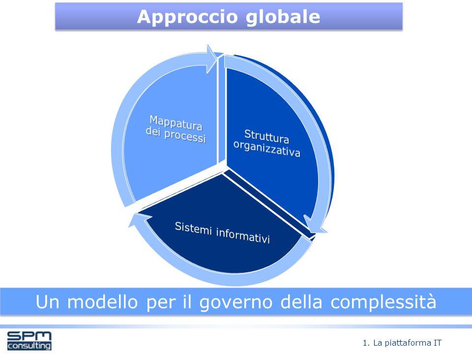 Un modello per il governo della complessità