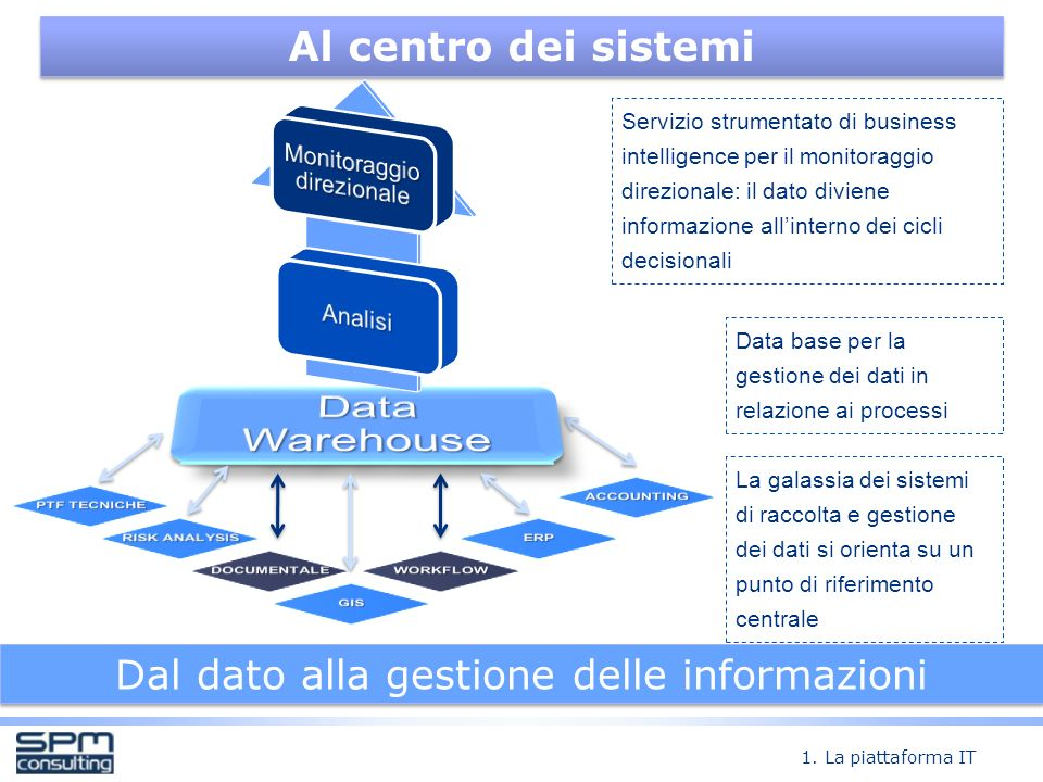 Data Warehouse Al centro dei sistemi
