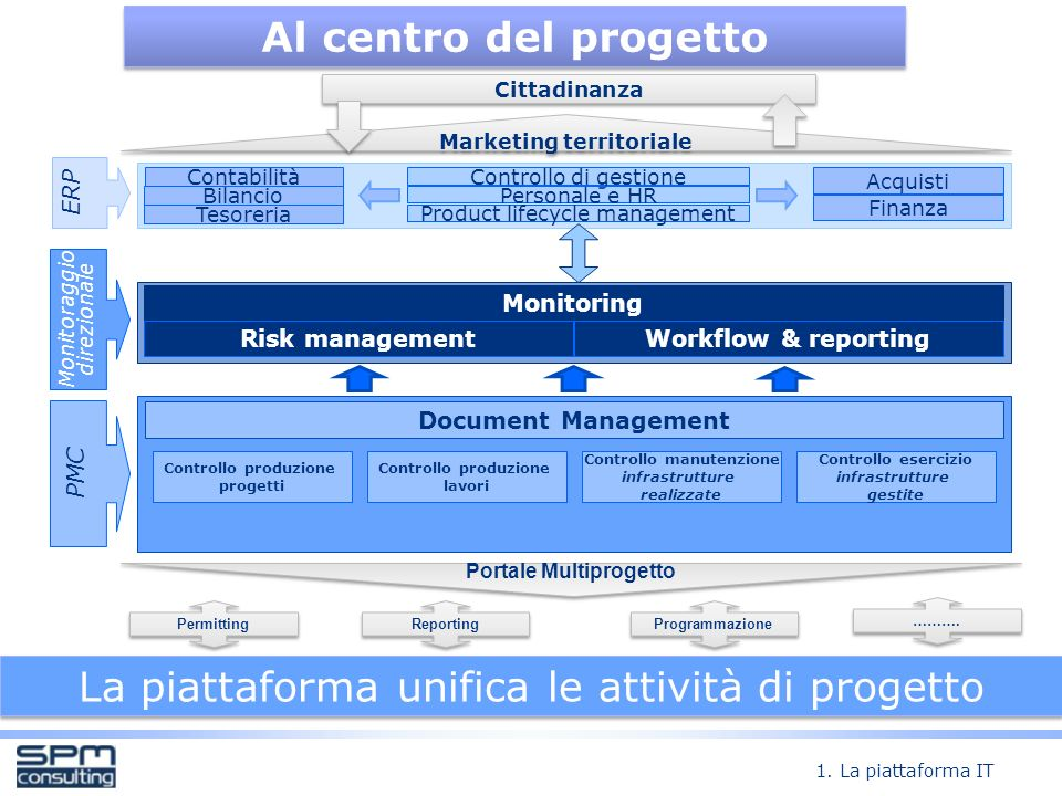 Marketing territoriale Controllo manutenzione Portale Multiprogetto