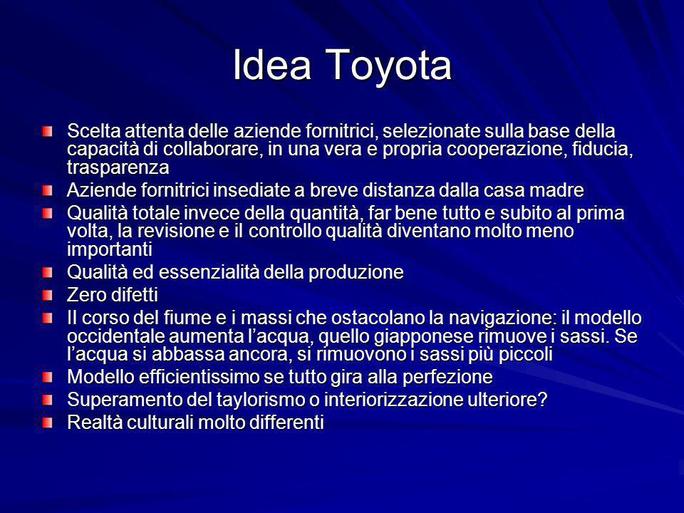 Idea Toyota