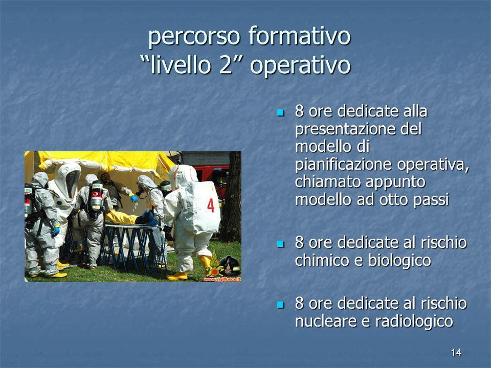 percorso formativo livello 2 operativo