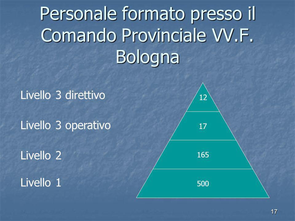 Personale formato presso il Comando Provinciale VV.F. Bologna