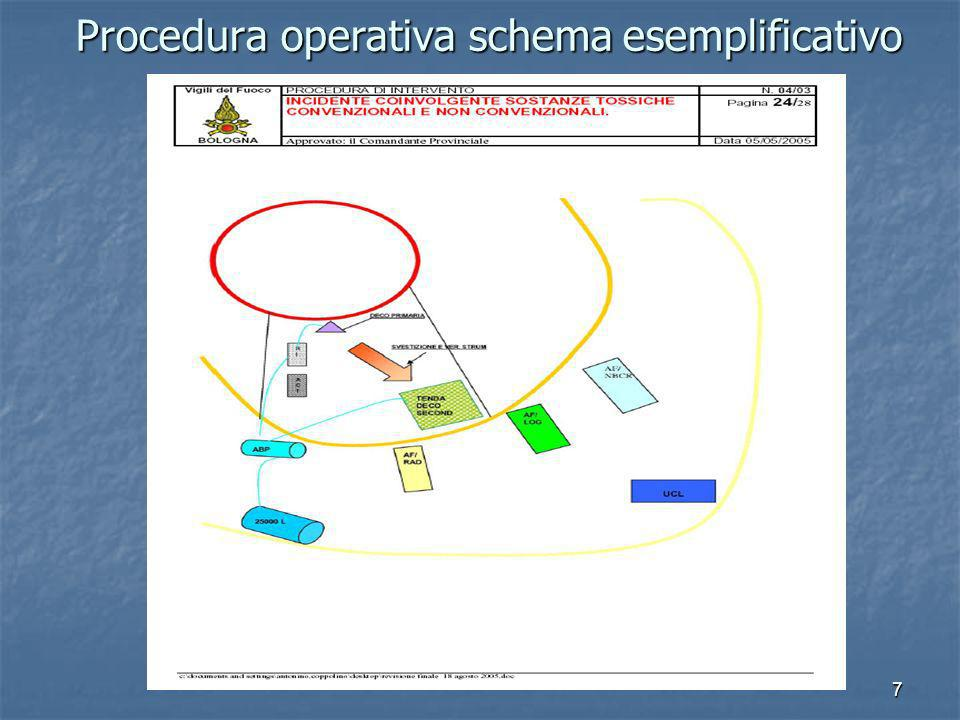 Procedura operativa schema esemplificativo