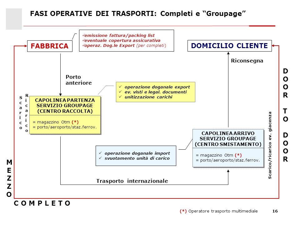 FASI OPERATIVE DEI TRASPORTI: Completi e Groupage