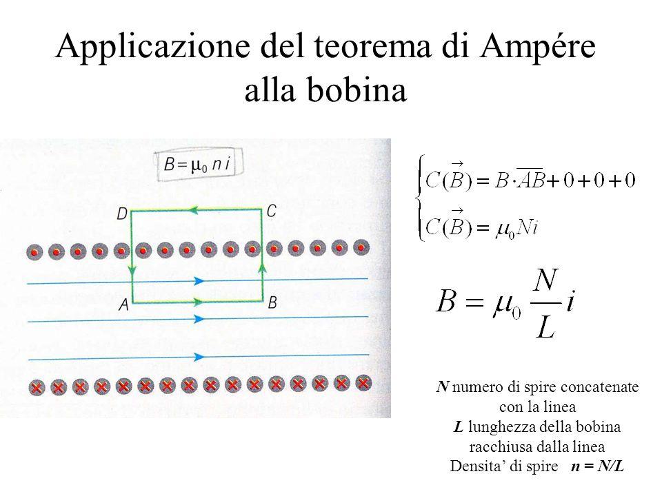 Applicazione del teorema di Ampére alla bobina