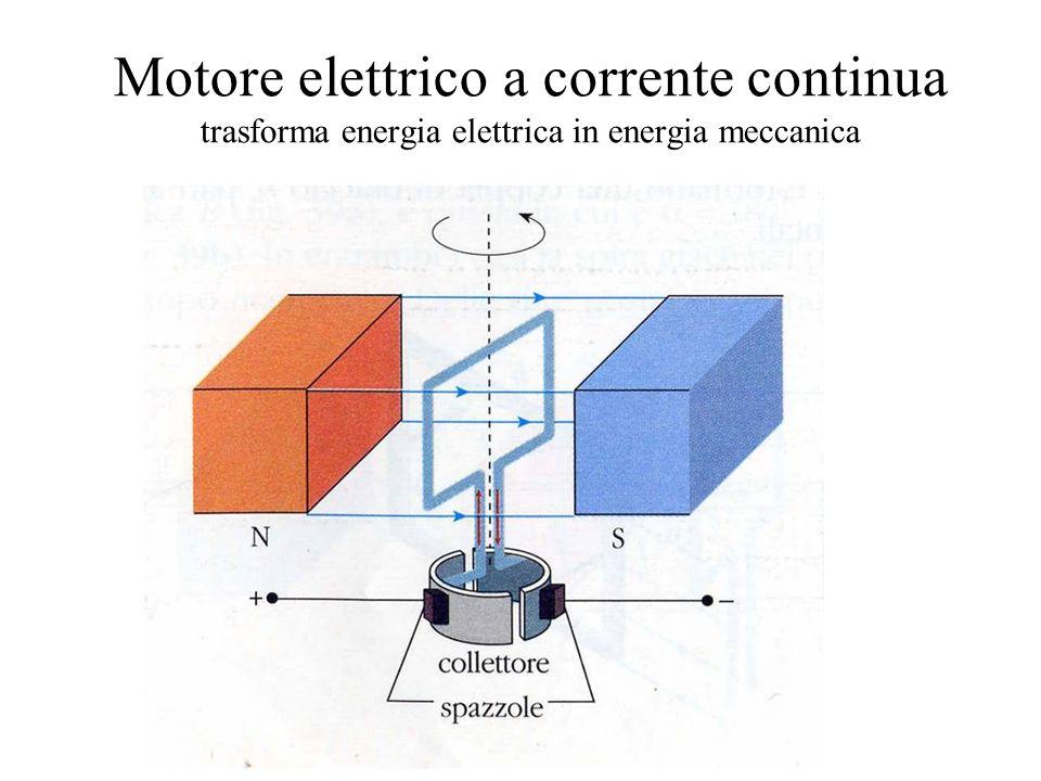 Motore elettrico a corrente continua trasforma energia elettrica in energia meccanica