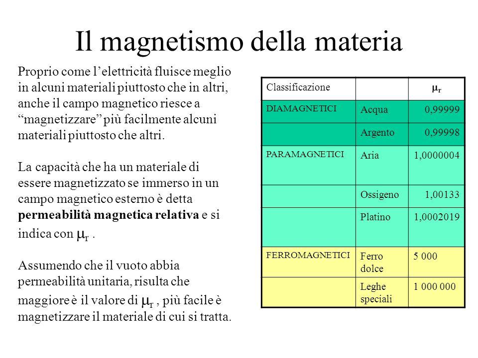 Il magnetismo della materia