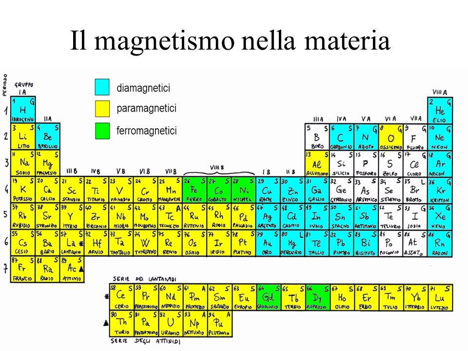Il magnetismo nella materia