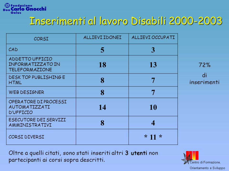Inserimenti al lavoro Disabili 2000-2003