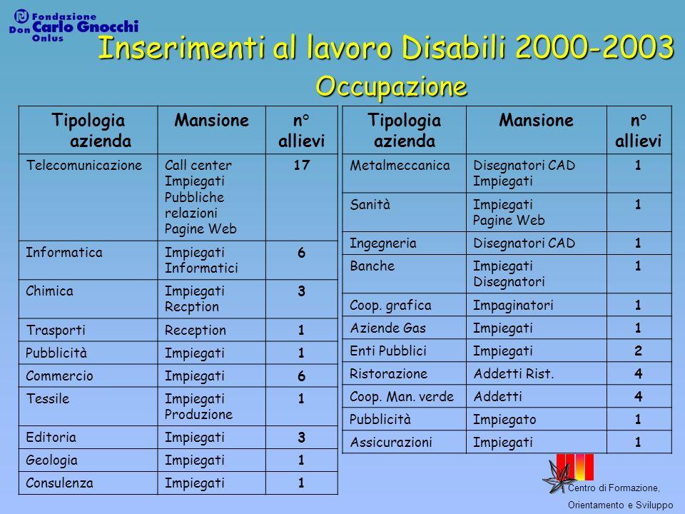 Inserimenti al lavoro Disabili 2000-2003 Occupazione