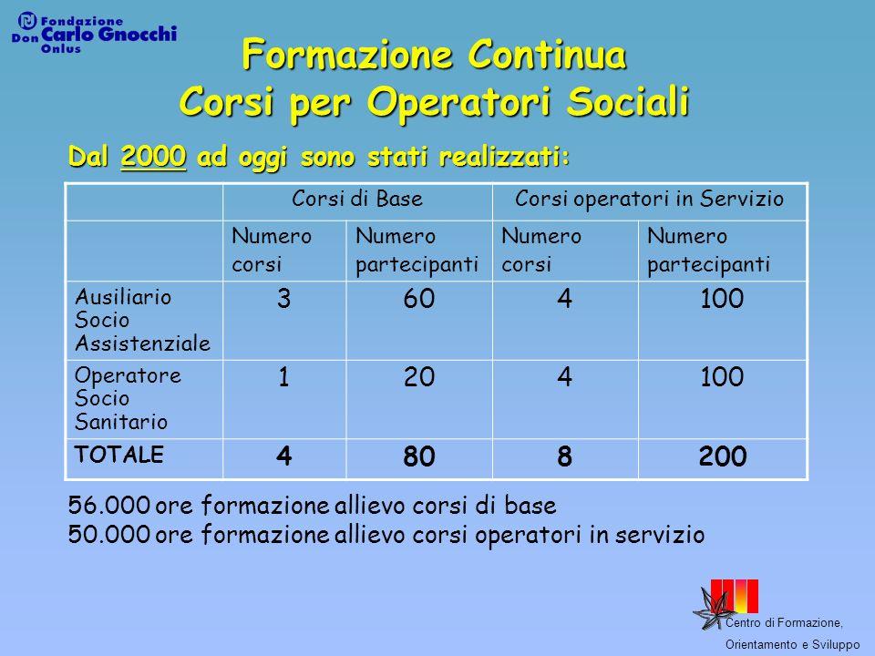 Formazione Continua Corsi per Operatori Sociali