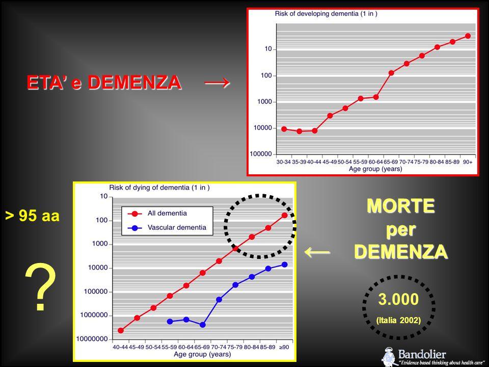 → ETA' e DEMENZA MORTE per DEMENZA > 95 aa ← 3.000 (Italia 2002)