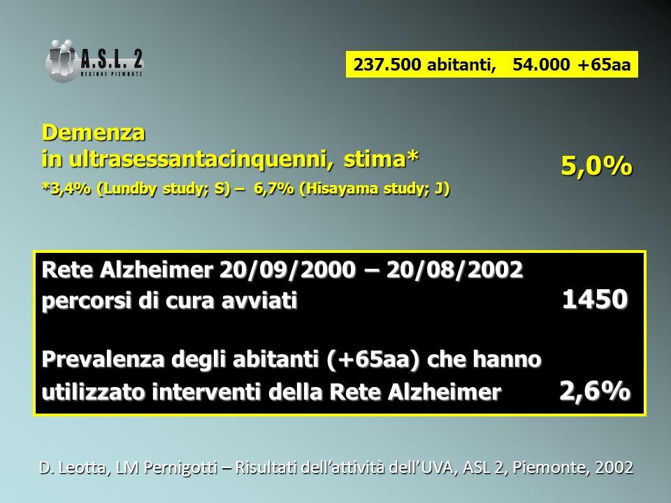 5,0% Demenza in ultrasessantacinquenni, stima*