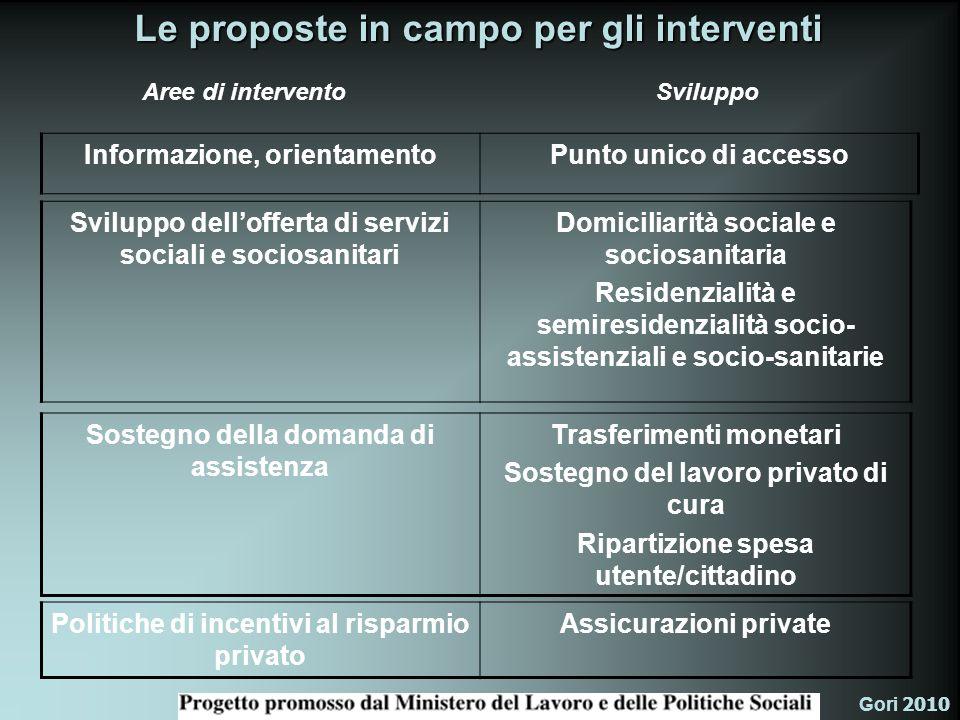 Le proposte in campo per gli interventi
