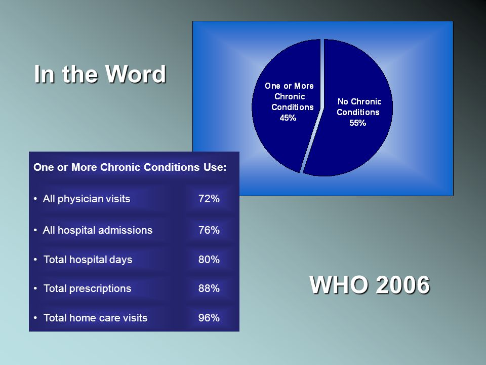 In the Word WHO 2006 One or More Chronic Conditions Use: