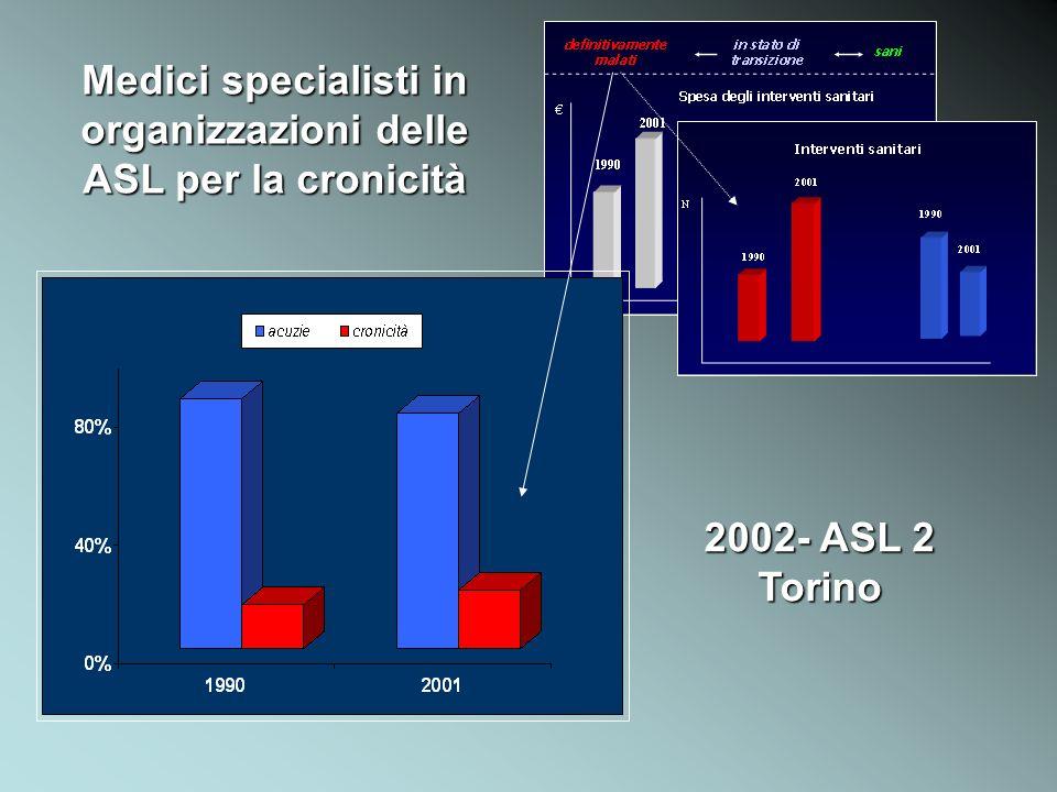 Medici specialisti in organizzazioni delle ASL per la cronicità
