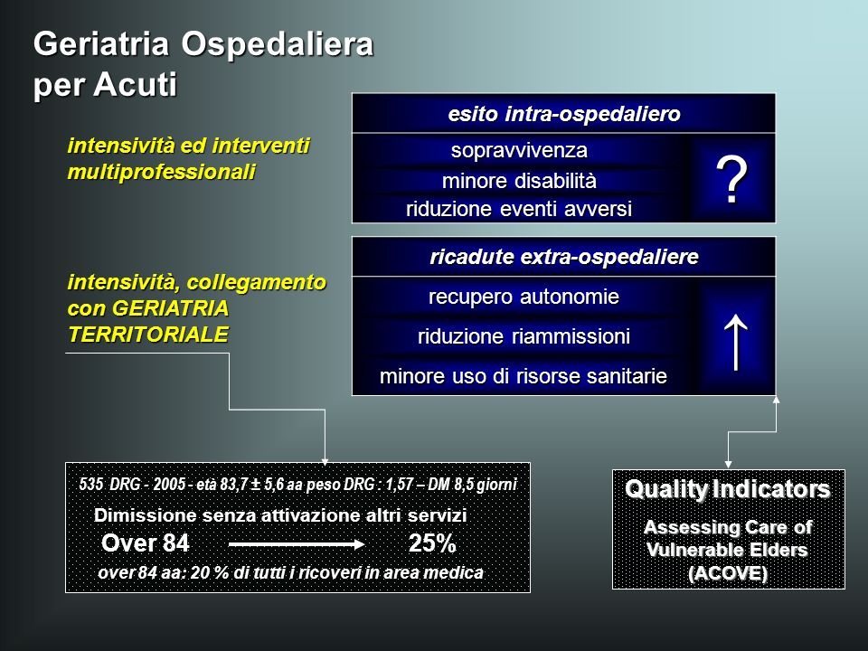 ↑ Geriatria Ospedaliera per Acuti Quality Indicators Over 84 25%