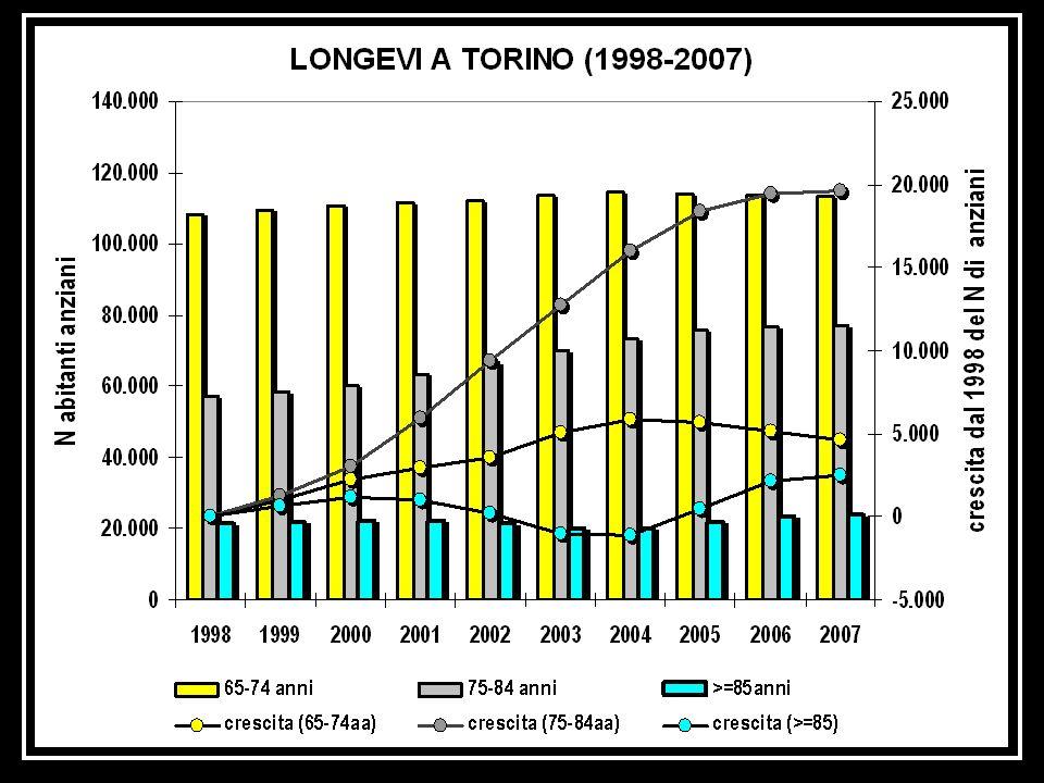 In questa immagine osserviamo quali sia stata negli anni dal 1998 al 2007 la distribuzione degli anziani di diversa età, suddivisi tra giovani anziani, sino a 75 anni, anziani da 75 a 85 anni e grandi anziani oltre 85 anni. E' interessante osservare che la crescita degli anziani osservata in questi dieci anni è stata ed è dovuta all'aumento di anziani, con un incremento di circa 20.000 al 2007, di età tra settantacinquenne e ottantacinque anni, di giovani anziani che aumentati di circa 5000 unità nei primi anni duemila sono ormai stabili.