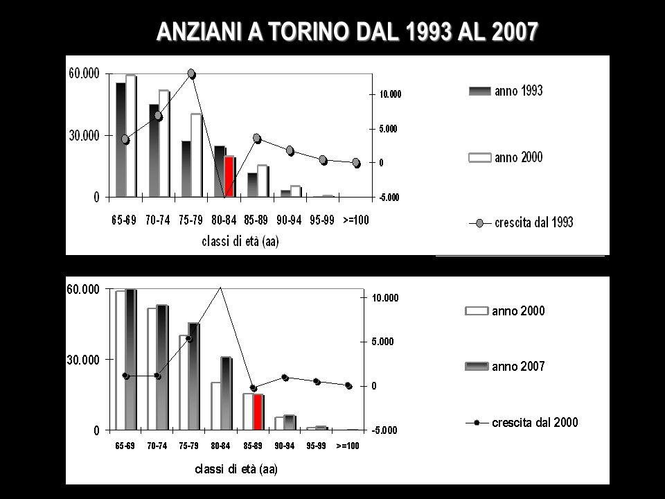 ANZIANI A TORINO DAL 1993 AL 2007 Ci si può interrogare di quanto è grande il fenomeno della longevità o di acquisto di anni