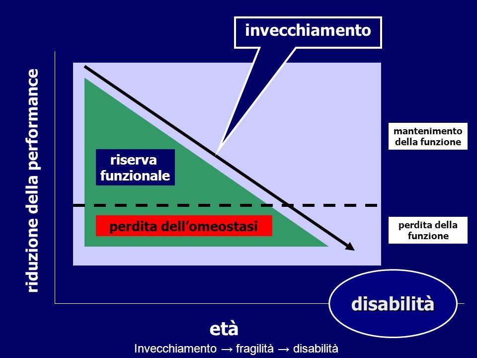 disabilità età invecchiamento riduzione della performance riserva