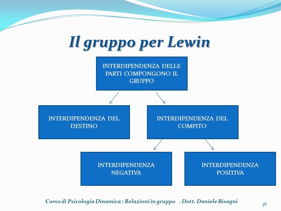 Il gruppo per Lewin INTERDIPENDENZA DELLE PARTI COMPONGONO IL GRUPPO