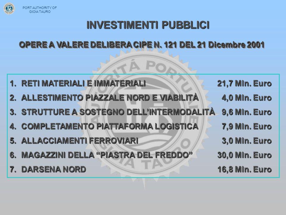 OPERE A VALERE DELIBERA CIPE N. 121 DEL 21 Dicembre 2001