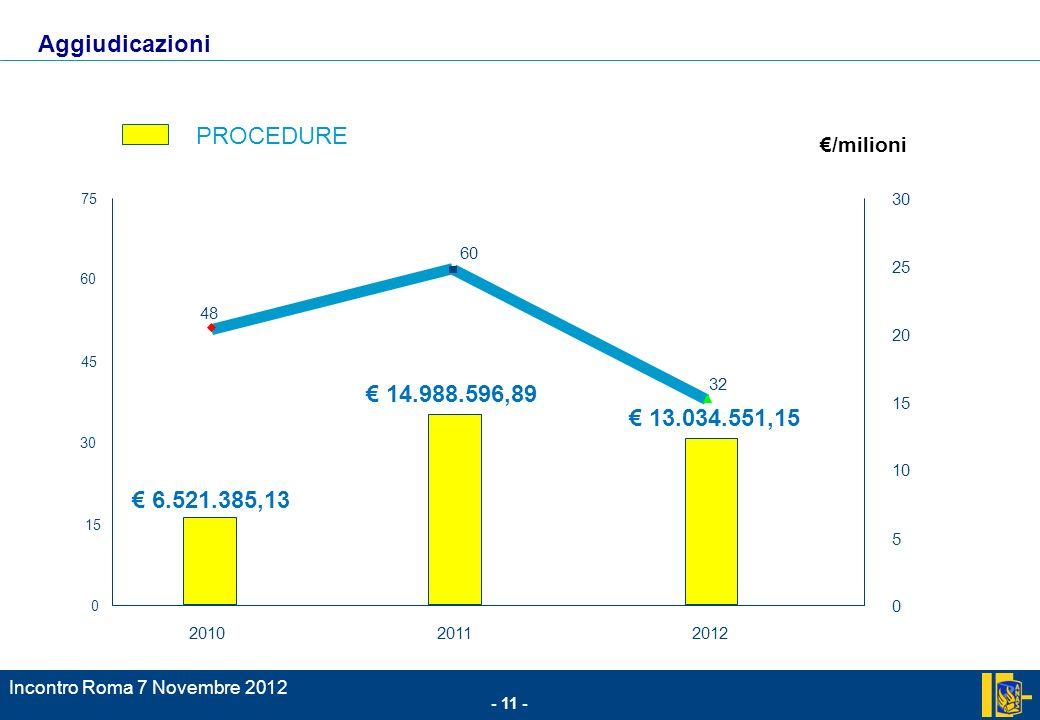 Aggiudicazioni PROCEDURE € 14.988.596,89 € 13.034.551,15
