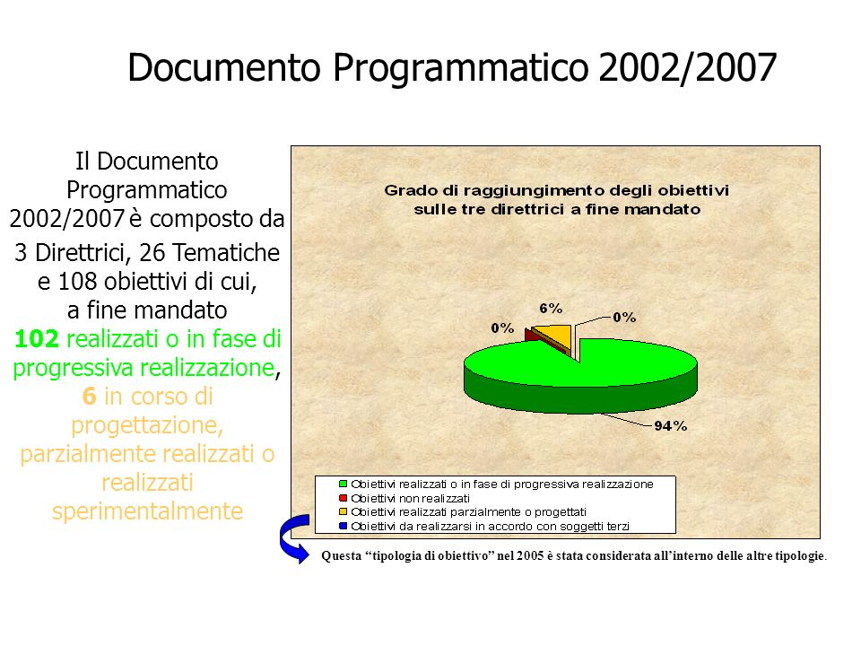 Documento Programmatico 2002/2007