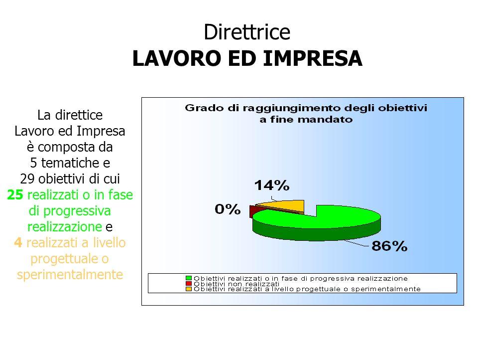 Direttrice LAVORO ED IMPRESA