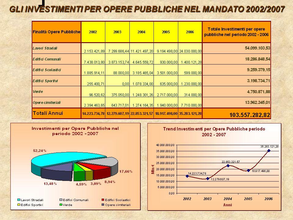 GLI INVESTIMENTI PER OPERE PUBBLICHE NEL MANDATO 2002/2007