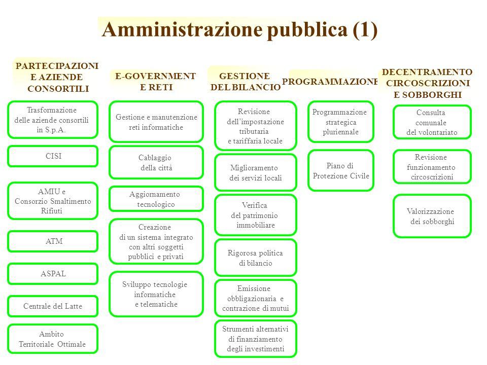 Amministrazione pubblica (1)